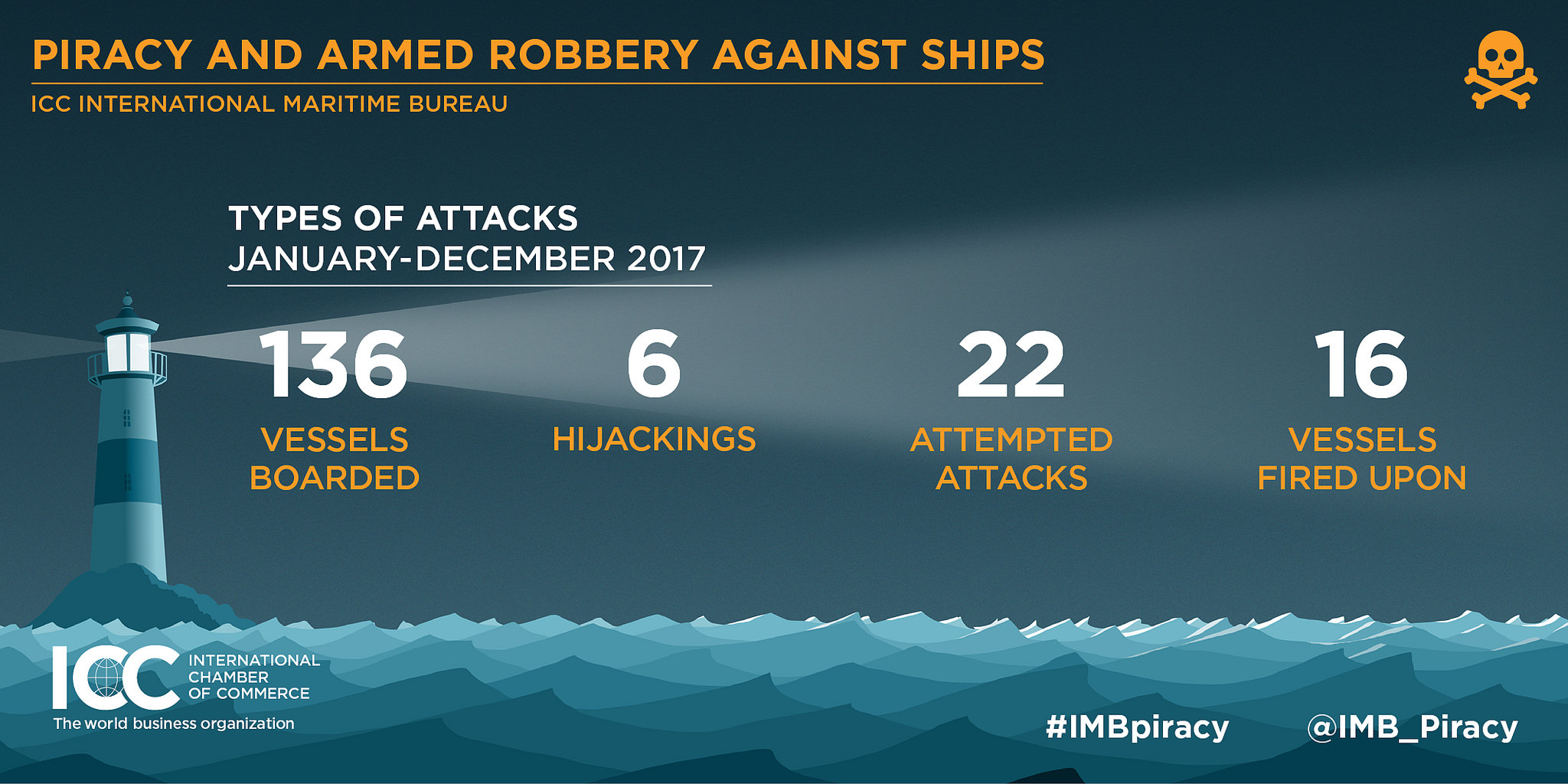 piracy and armed robbery 2018
